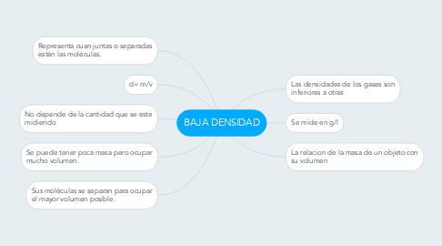 Mind Map: BAJA DENSIDAD