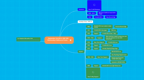 Mind Map: September 3rd 2014   S&P 500  Wednesday's Reference Points
