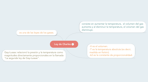 Mind Map: Ley de Charles
