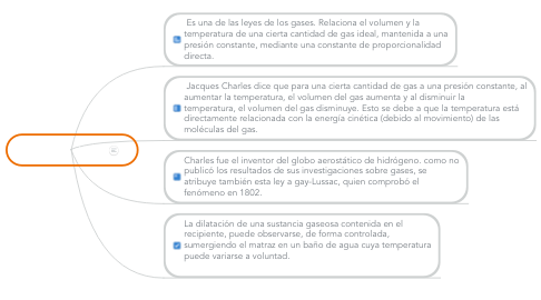 Mind Map: La ley de charles