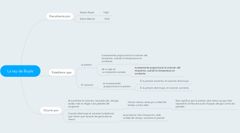 Mind Map: La ley de Boyle