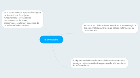 Mind Map: Biomedicina