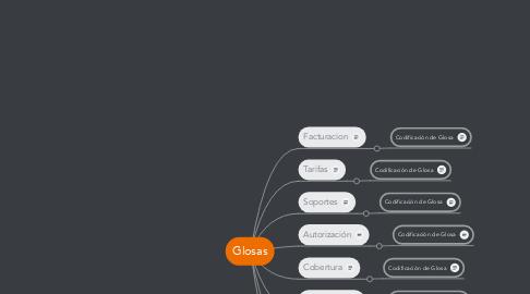 Mind Map: Glosas