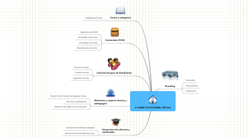 Mind Map: HOME PLATAFORMA VIRTUAL