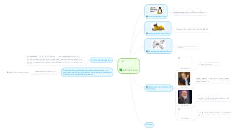 Mind Map: Software libre: