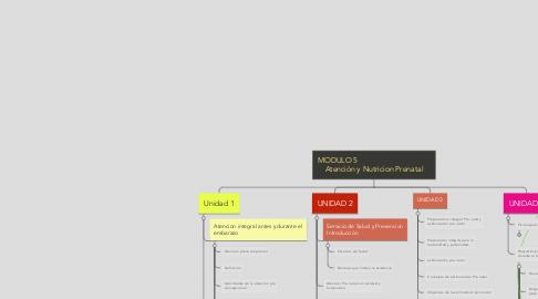 Mind Map: MODULO 5                                     Atención y Nutricion Prenatal