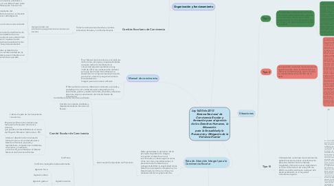 Mind Map: Ley 1620 de 2013                  Sistema Nacional de  Convivencia Escolar y formación para el ejercicio de los Derechos Humanos, la Educación  para la Sexualidad y la Prevención y Mitigación de la Violencia Escolar