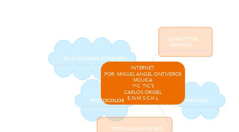 Mind Map: INTERNET. POR: MIGUEL ANGEL ONTIVEROS MOJICA 1*C  TIC´S CARLOS ORIGEL E.N.M.S.C.H.L