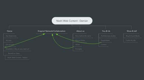 Mind Map: Noshi Web Content - Damian