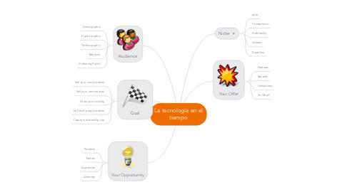 Mind Map: La tecnología en el tiempo