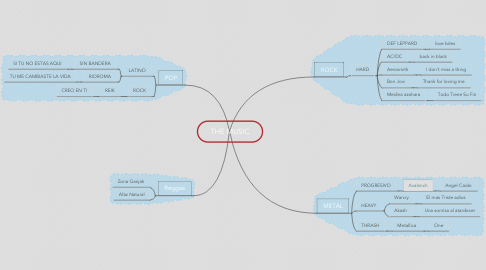 Mind Map: THE MUSIC