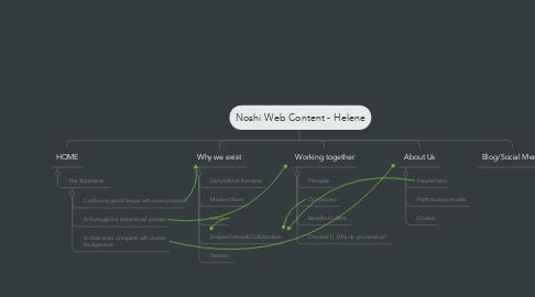Mind Map: Noshi Web Content - Helene