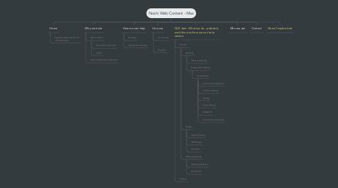 Mind Map: Noshi Web Content - Maz