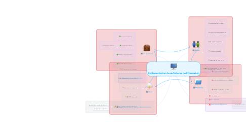 Mind Map: Implementacion de un Sistema de Información