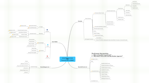 Mind Map: Content Resource Center (CRC) Powered by Ektron CMS400