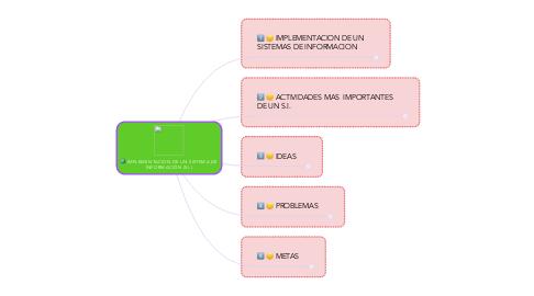 Mind Map: IMPLEMENTACION DE UN SISTEMA DE INFORMACIÓN (S.I.)
