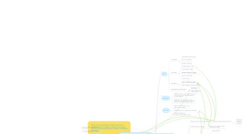 Mind Map: Diretoria de Projetos