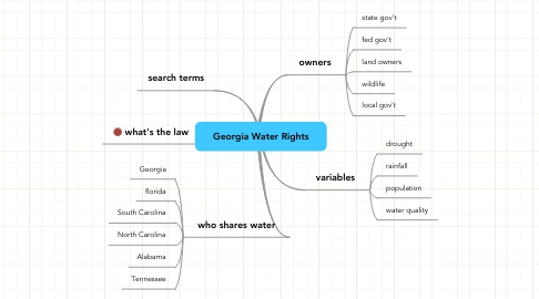 Mind Map: Georgia Water Rights