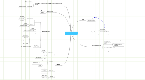 Mind Map: Griffin Staff Dinners