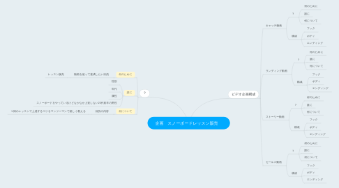 Mind Map: 企画 スノーボードレッスン販売