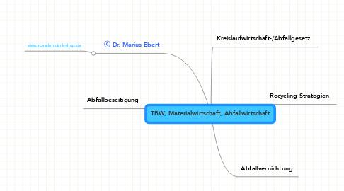 Mind Map: TBW, Materialwirtschaft, Abfallwirtschaft