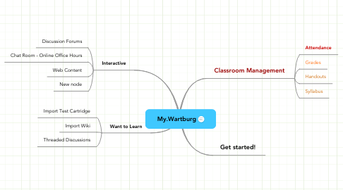 Mind Map: My.Wartburg