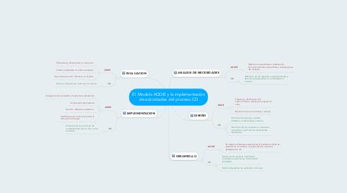 Mind Map: El  Modelo ADDIE y la implementaciòn de actividades  del proceso CD