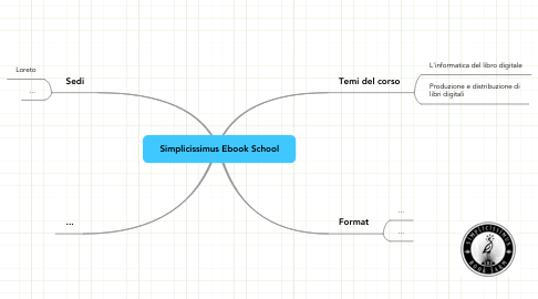 Mind Map: Simplicissimus Ebook School