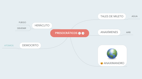 Mind Map: PRESOCRÁTICOS