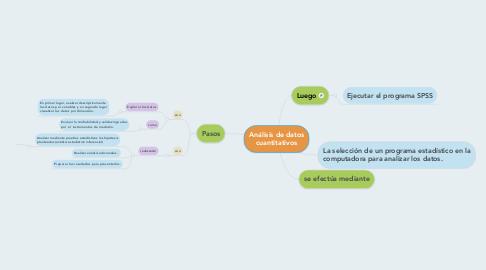 Mind Map: LOS SUSTANTIVOS