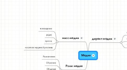 Mind Map: Медия