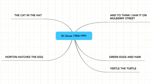 Mind Map: Dr.Seuss 1904-1991