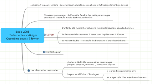 Mind Map: Boeki 2008 L