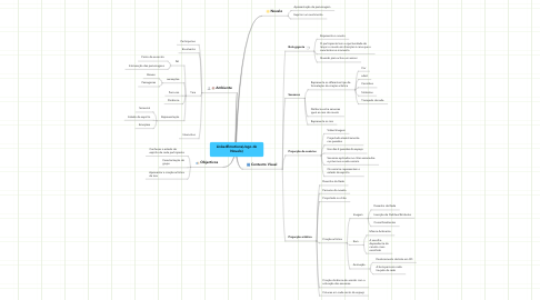 Mind Map: LinkedEmotions (Jogo do Novelo)