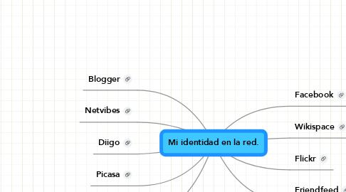 Mind Map: Mi identidad en la red.