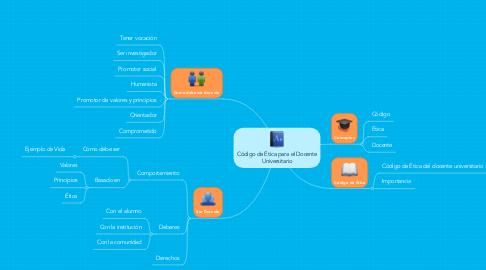 Mind Map: Código de Ética para el Docente Universitario