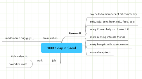Mind Map: 100th day in Seoul