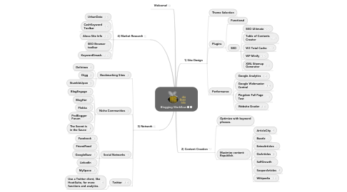 Mind Map: Blogging Workflow