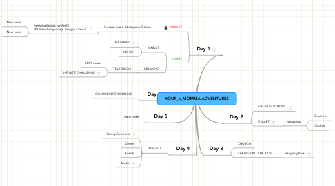 Mind Map: YOUR_k_MOMMA ADVENTURES