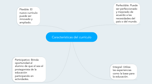 Mind Map: Características del currículo