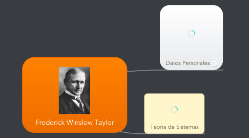 Mind Map: Frederick Winslow Taylor
