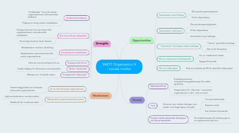 Mind Map: SWOT Organisation X i sociala medier