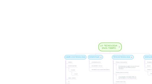 Mind Map: LA  TECNOLOGIA  EN EL TIEMPO