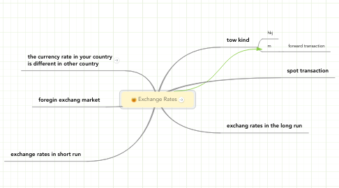 Mind Map: Exchange Rates