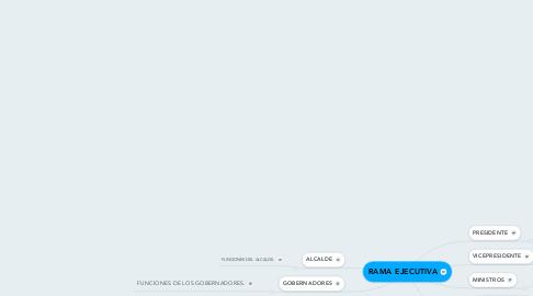 Mind Map: RAMA EJECUTIVA