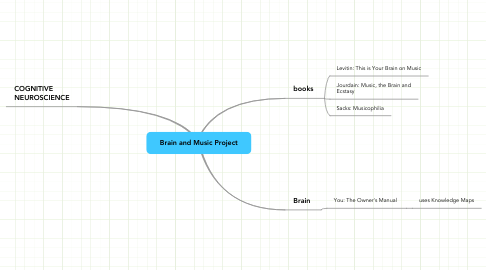 Mind Map: Brain and Music Project