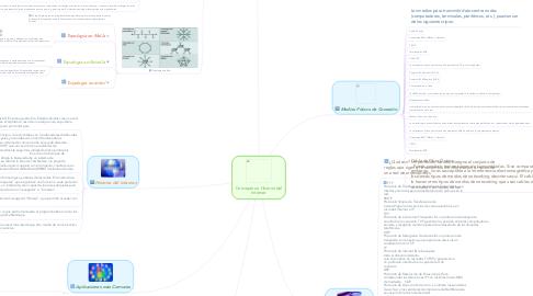 Mind Map: Conceptos e Historia del Internet
