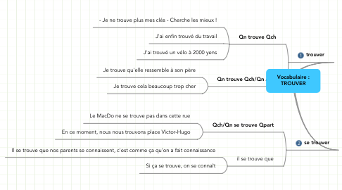 Mind Map: Vocabulaire : TROUVER