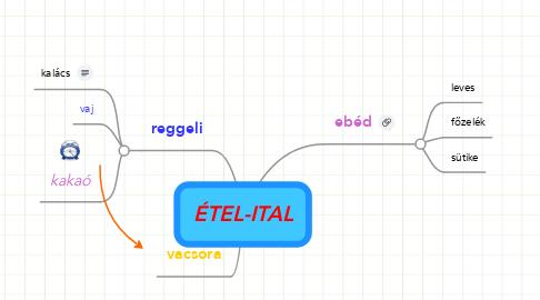 Mind Map: ÉTEL-ITAL
