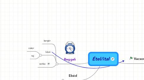 Mind Map: Étel/ital